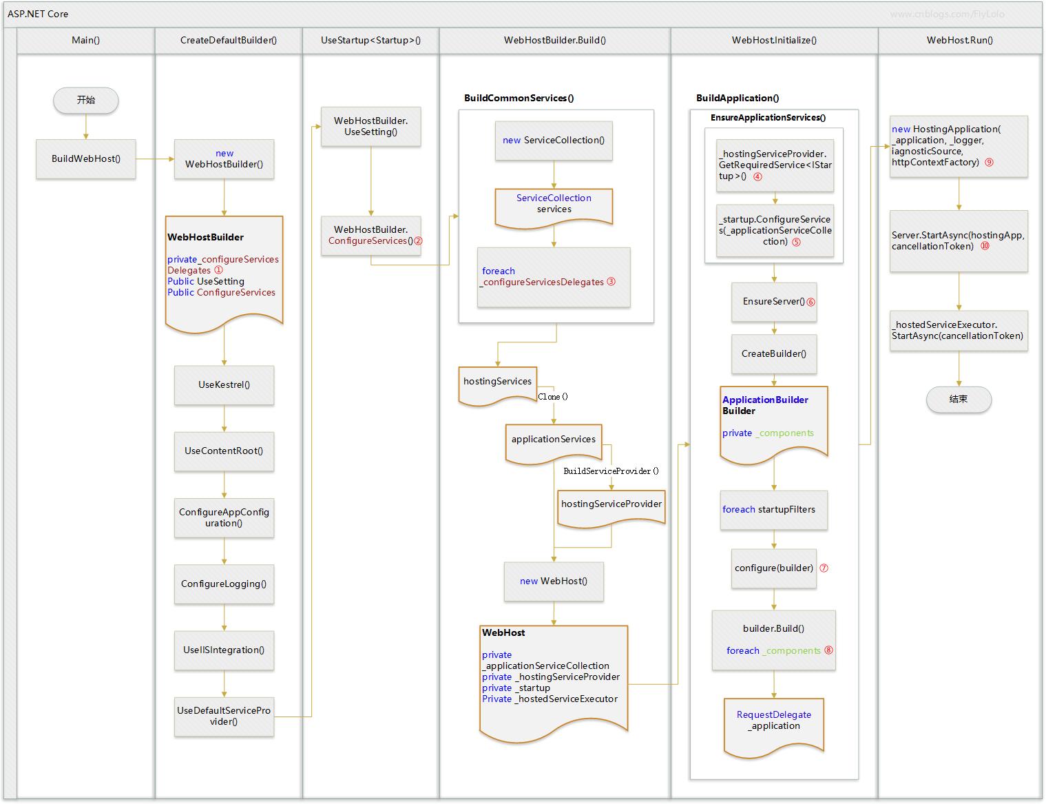 ASP.NET Core 2.0 : 七.一张图看透启动背后的秘密