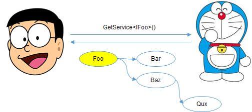 ASP.NET Core 依赖注入