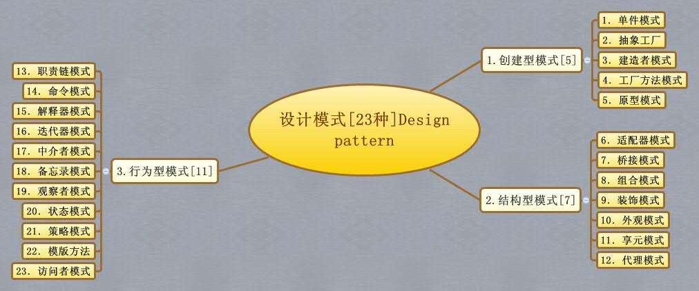 单例模式,多线程单例,双重锁定单例,工厂单例创建上下文。